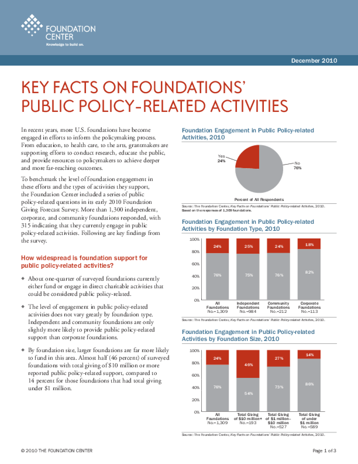 Key Facts on Foundations' Public Policy-related Activities