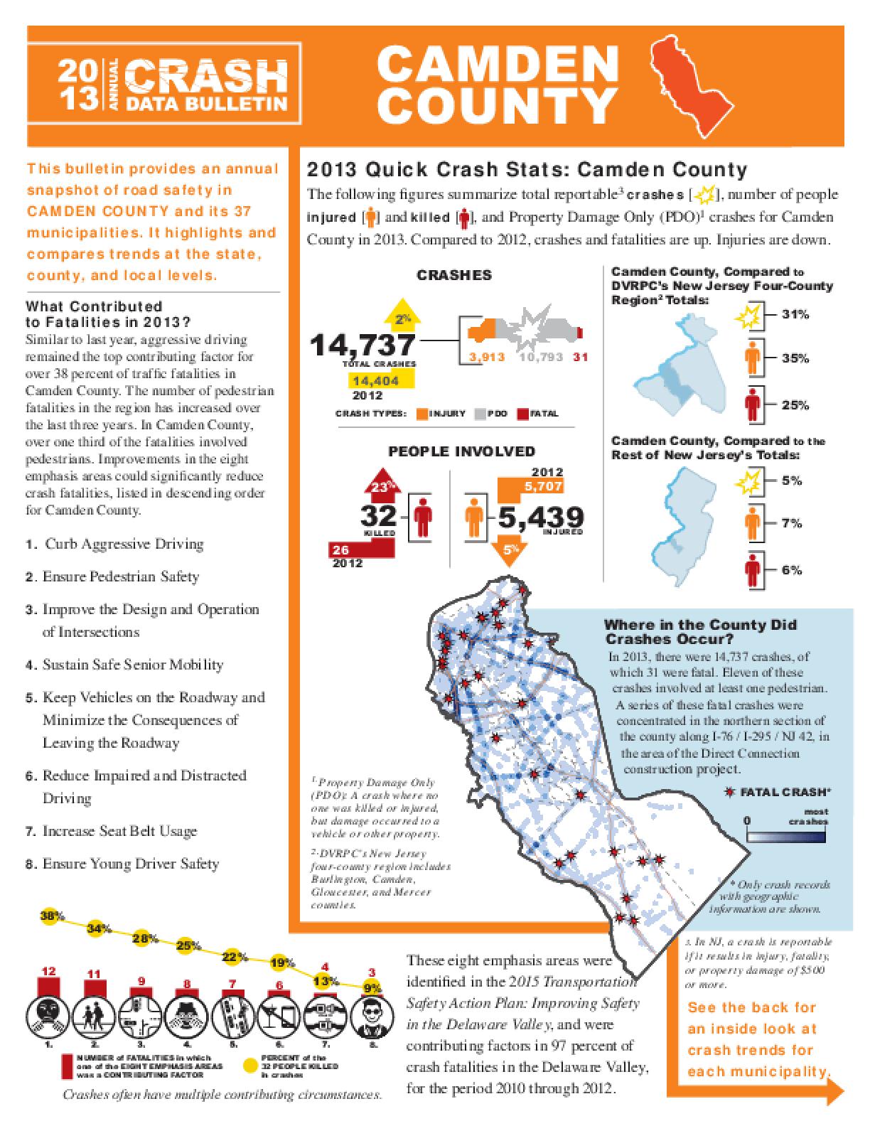 2013 Crash Data Bulletin - Camden County