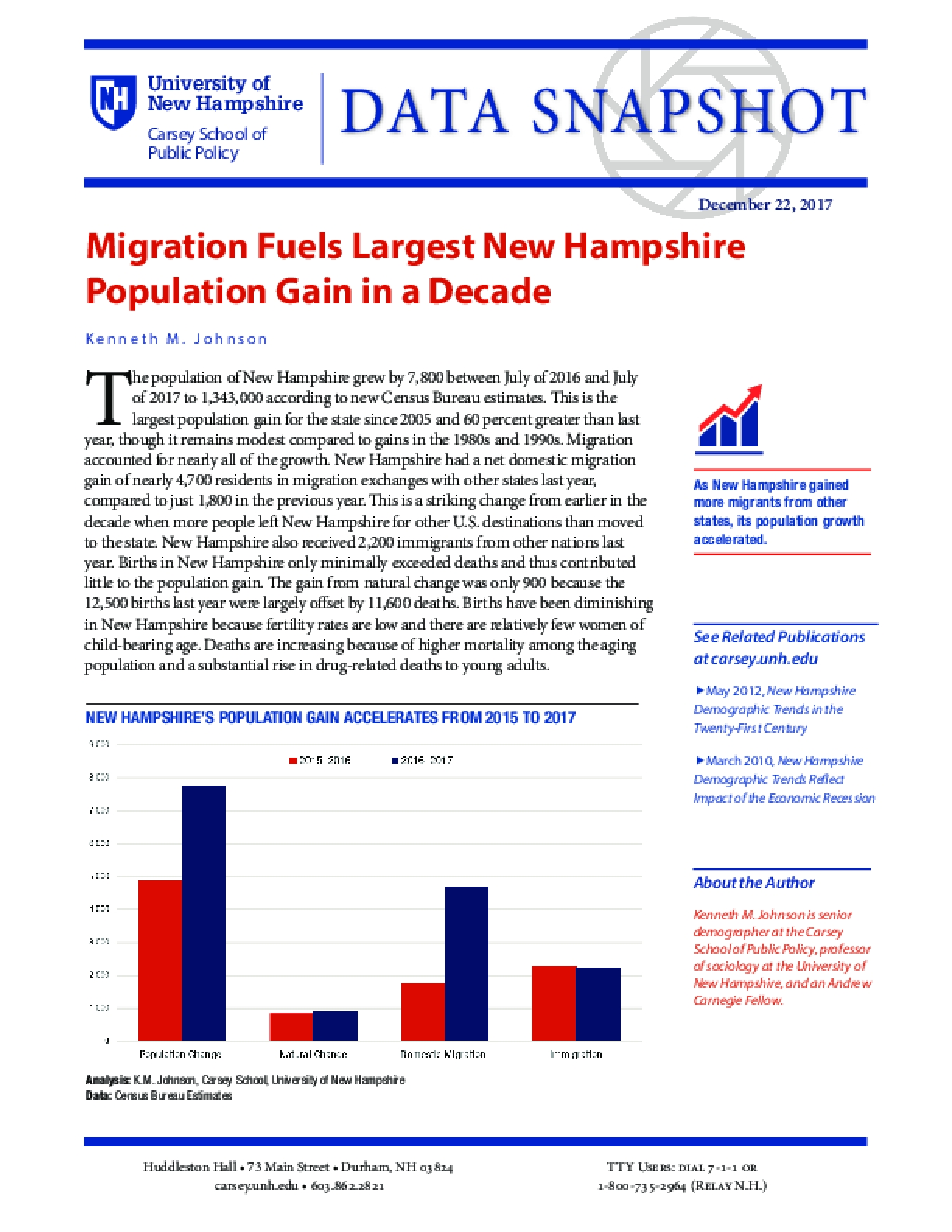 Data Snapshot: Migration Fuels Largest New Hampshire Population Gain in a Decade
